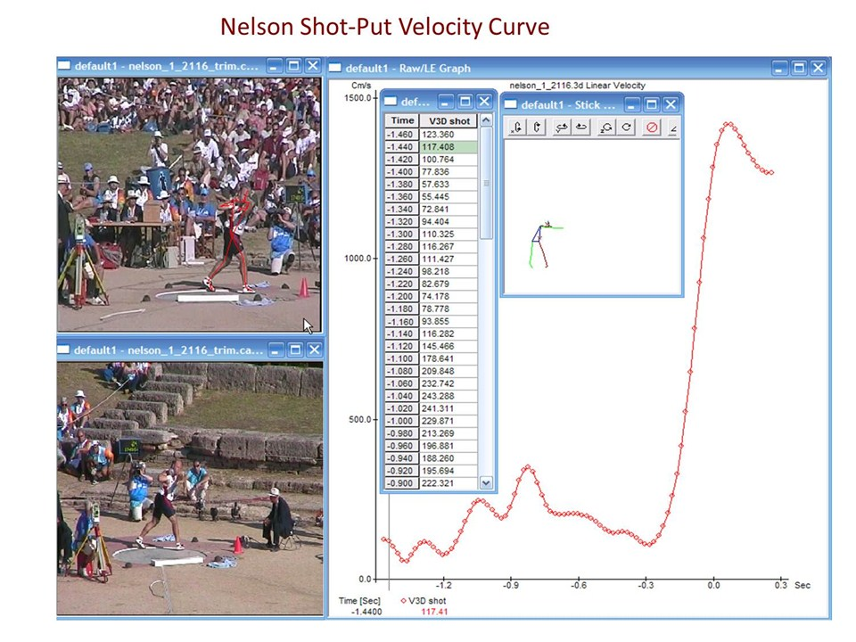 biomechanical analysis of shot put and discus 'discus analysis sheet' is an attempt to integrate the elements of the phase swing, the discus can be 'put down' again, as it were thisallows a short phase.